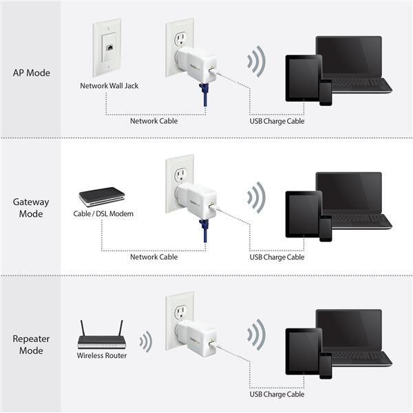 MINI ROUTER PORTATIL STARTECH.COM 150 MBIT/S USB 2.0 1X RJ-45 2.4GHZ